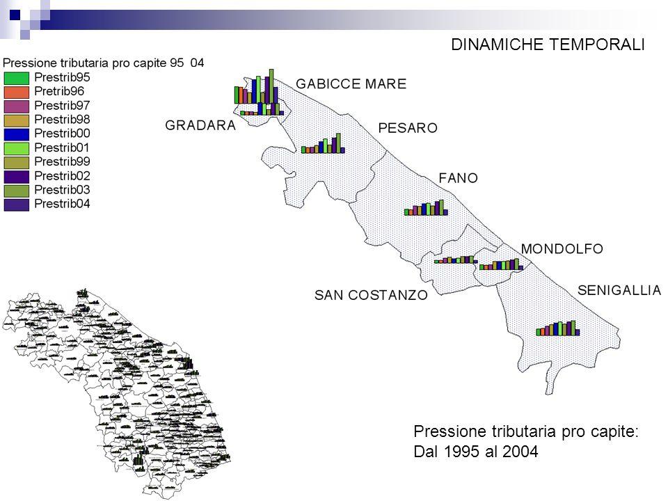 Pressione tributaria pro capite: Dal 1995 al 2004 DINAMICHE TEMPORALI