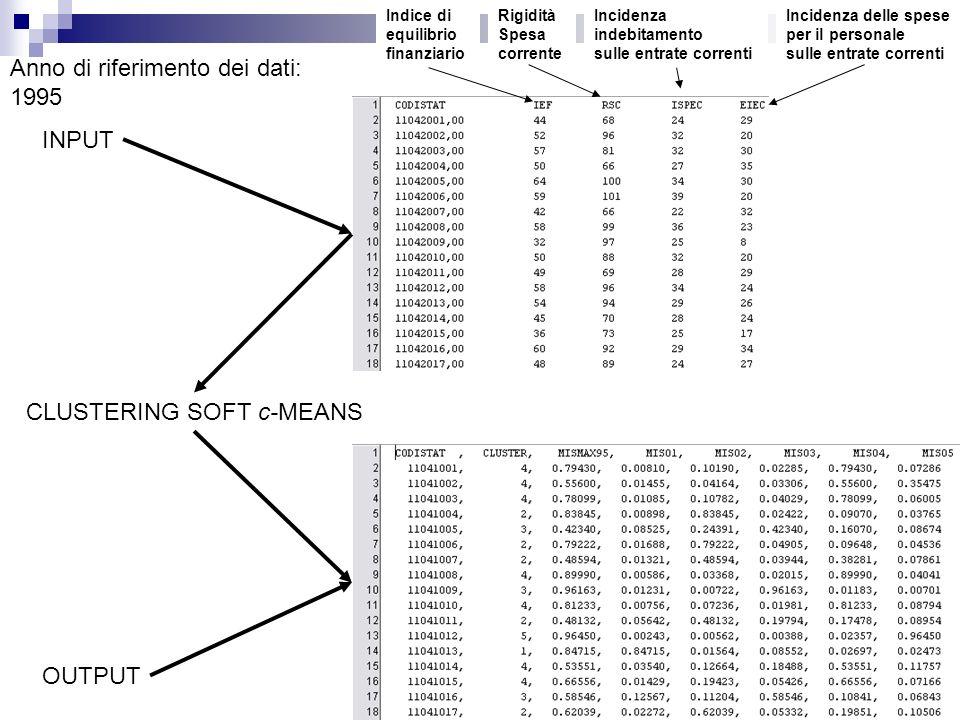 Indice di equilibrio finanziario Rigidità Spesa corrente Incidenza delle spese per il personale sulle entrate correnti Incidenza indebitamento sulle entrate correnti Anno di riferimento dei dati: 1995 OUTPUT INPUT CLUSTERING SOFT c-MEANS