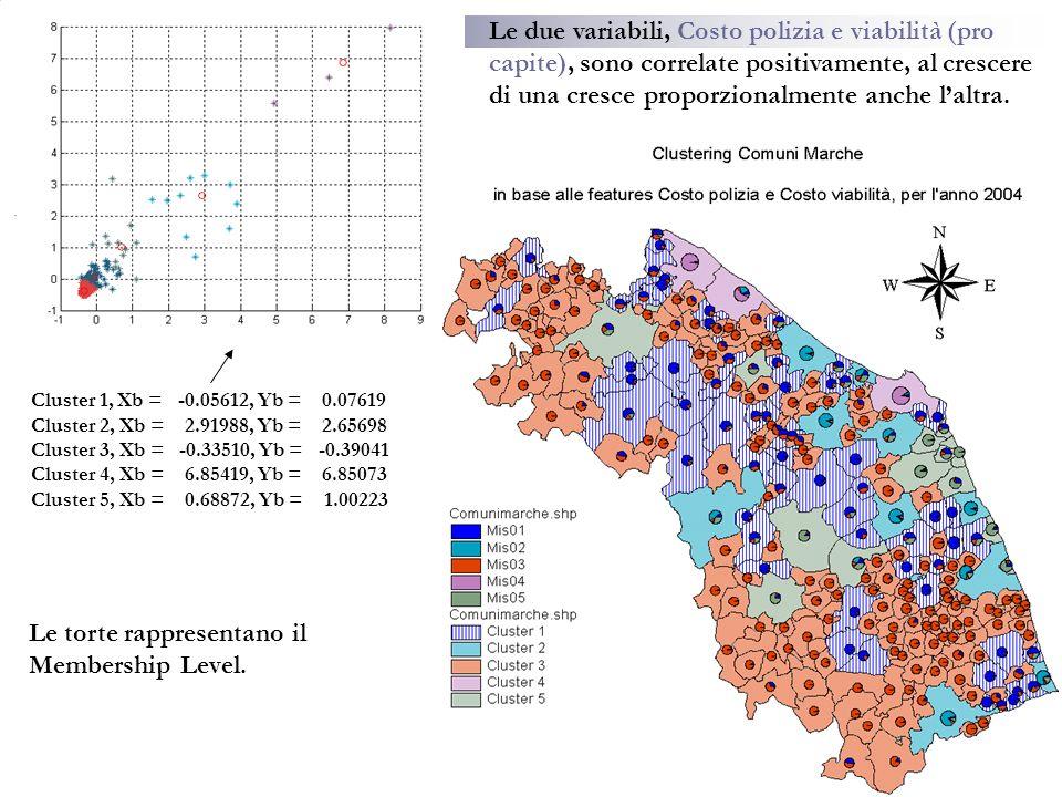 Cluster 1, Xb = -0.05612, Yb = 0.07619 Cluster 2, Xb = 2.91988, Yb = 2.65698 Cluster 3, Xb = -0.33510, Yb = -0.39041 Cluster 4, Xb = 6.85419, Yb = 6.85073 Cluster 5, Xb = 0.68872, Yb = 1.00223 Le due variabili, Costo polizia e viabilità (pro capite), sono correlate positivamente, al crescere di una cresce proporzionalmente anche laltra.