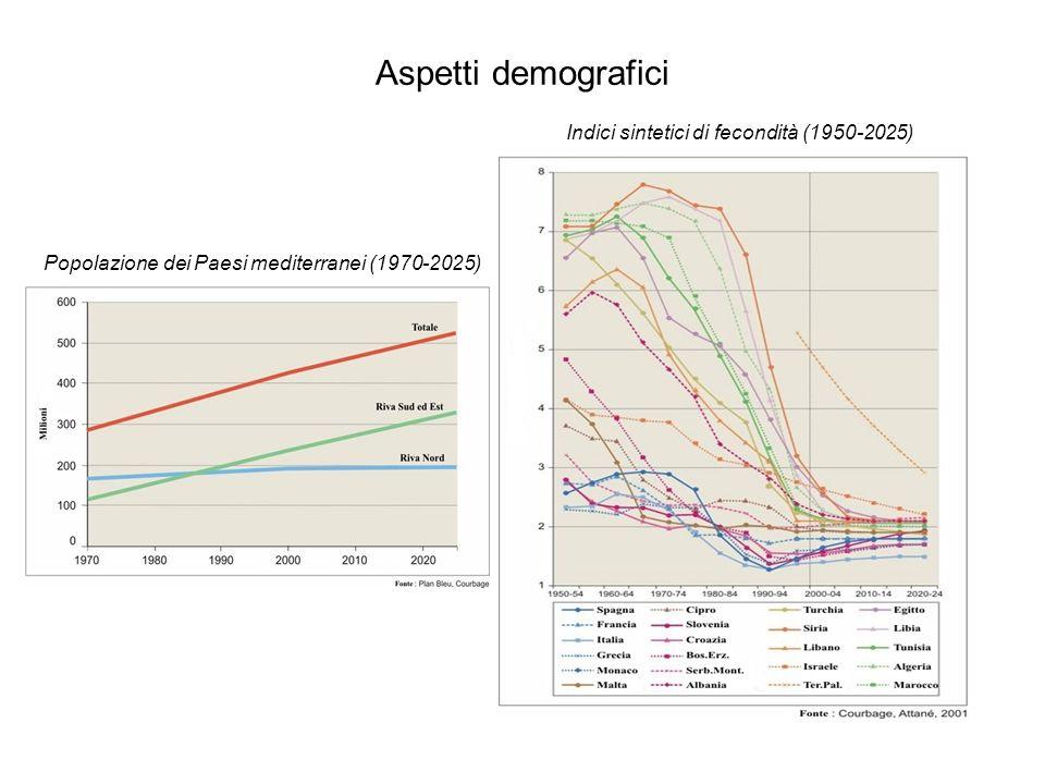 Aspetti demografici Indici sintetici di fecondità (1950-2025) Popolazione dei Paesi mediterranei (1970-2025)