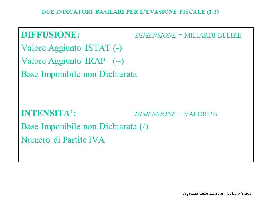 Agenzia delle Entrate - Ufficio Studi DUE INDICATORI BASILARI PER LEVASIONE FISCALE (1/2) DIFFUSIONE: DIMENSIONE = MILIARDI DI LIRE Valore Aggiunto IS