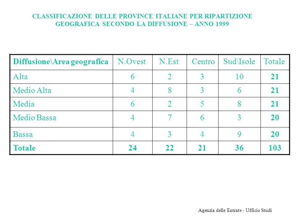 Agenzia delle Entrate - Ufficio Studi CLASSIFICAZIONE DELLE PROVINCE ITALIANE PER RIPARTIZIONE GEOGRAFICA SECONDO LA DIFFUSIONE – ANNO 1999 Diffusione