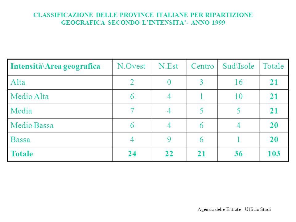 Agenzia delle Entrate - Ufficio Studi CLASSIFICAZIONE DELLE PROVINCE ITALIANE PER RIPARTIZIONE GEOGRAFICA SECONDO LINTENSITA- ANNO 1999 Intensità\Area