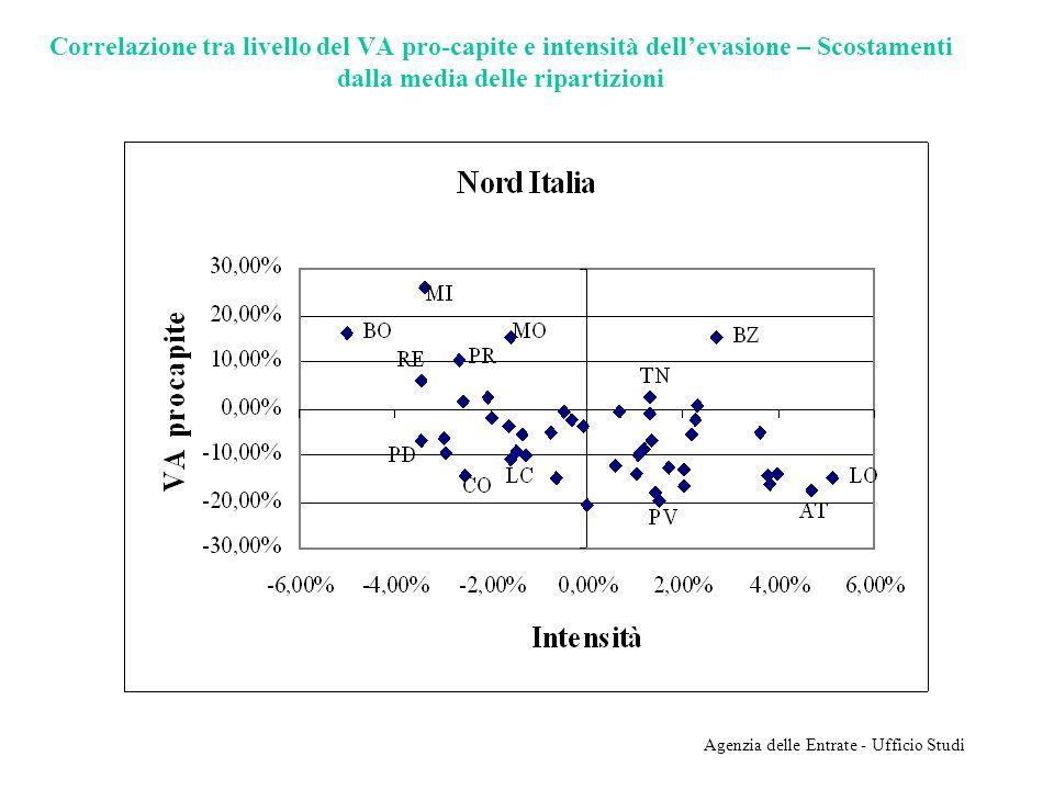 Agenzia delle Entrate - Ufficio Studi Correlazione tra livello del VA pro-capite e intensità dellevasione – Scostamenti dalla media delle ripartizioni