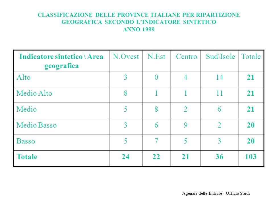 Agenzia delle Entrate - Ufficio Studi CLASSIFICAZIONE DELLE PROVINCE ITALIANE PER RIPARTIZIONE GEOGRAFICA SECONDO LINDICATORE SINTETICO ANNO 1999 Indi