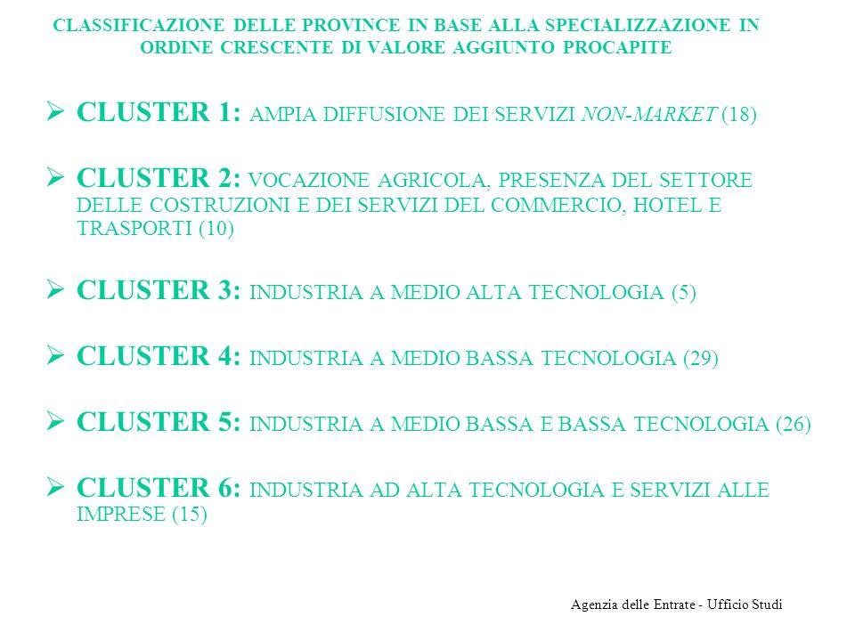 Agenzia delle Entrate - Ufficio Studi CLASSIFICAZIONE DELLE PROVINCE IN BASE ALLA SPECIALIZZAZIONE IN ORDINE CRESCENTE DI VALORE AGGIUNTO PROCAPITE CLUSTER 1: AMPIA DIFFUSIONE DEI SERVIZI NON-MARKET (18) CLUSTER 2: VOCAZIONE AGRICOLA, PRESENZA DEL SETTORE DELLE COSTRUZIONI E DEI SERVIZI DEL COMMERCIO, HOTEL E TRASPORTI (10) CLUSTER 3: INDUSTRIA A MEDIO ALTA TECNOLOGIA (5) CLUSTER 4: INDUSTRIA A MEDIO BASSA TECNOLOGIA (29) CLUSTER 5: INDUSTRIA A MEDIO BASSA E BASSA TECNOLOGIA (26) CLUSTER 6: INDUSTRIA AD ALTA TECNOLOGIA E SERVIZI ALLE IMPRESE (15)