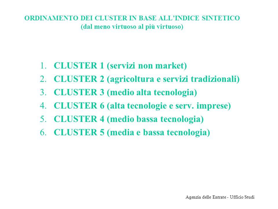 Agenzia delle Entrate - Ufficio Studi ORDINAMENTO DEI CLUSTER IN BASE ALLINDICE SINTETICO (dal meno virtuoso al più virtuoso) 1. CLUSTER 1 (servizi no