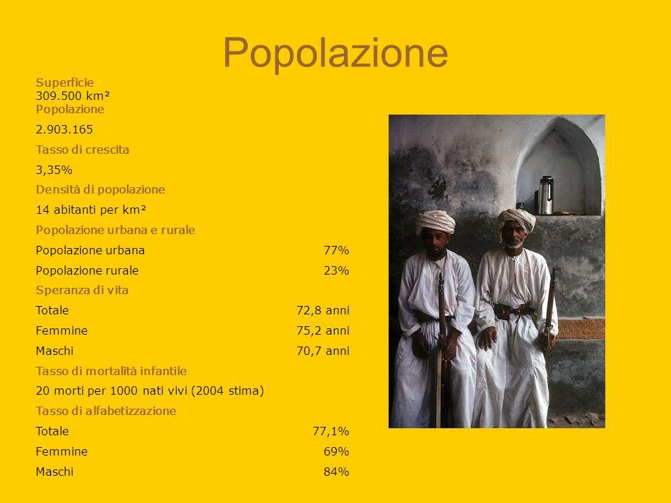 Popolazione Superficie 309.500 km² Popolazione 2.903.165 Tasso di crescita 3,35% Densità di popolazione 14 abitanti per km² Popolazione urbana e rural