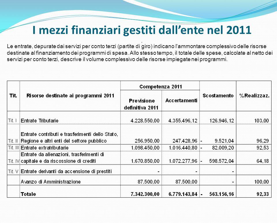I mezzi finanziari gestiti dallente nel 2011.