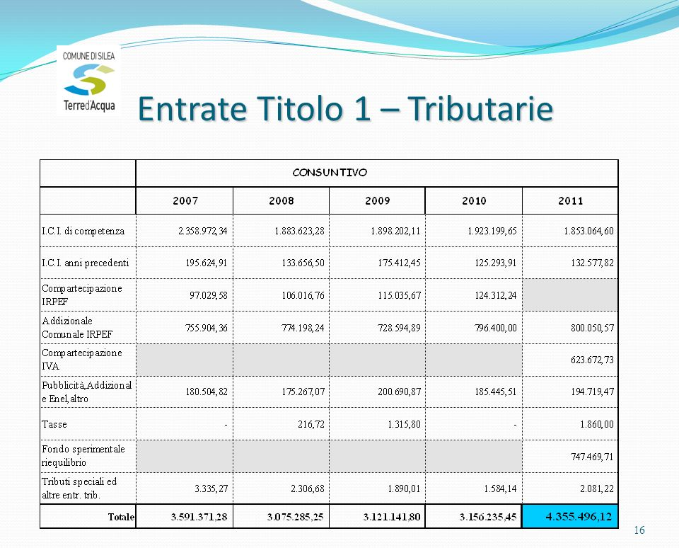 Entrate Titolo 1 – Tributarie 16