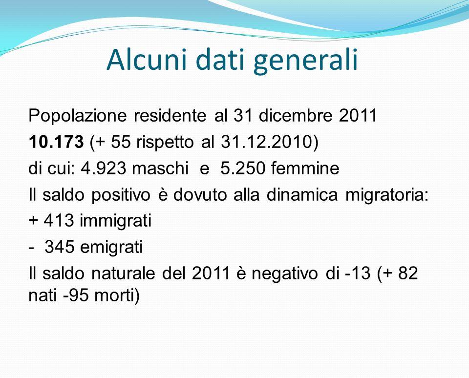 Alcuni dati generali Popolazione residente al 31 dicembre 2011 10.173 (+ 55 rispetto al 31.12.2010) di cui: 4.923 maschi e 5.250 femmine Il saldo positivo è dovuto alla dinamica migratoria: + 413 immigrati - 345 emigrati Il saldo naturale del 2011 è negativo di -13 (+ 82 nati -95 morti)