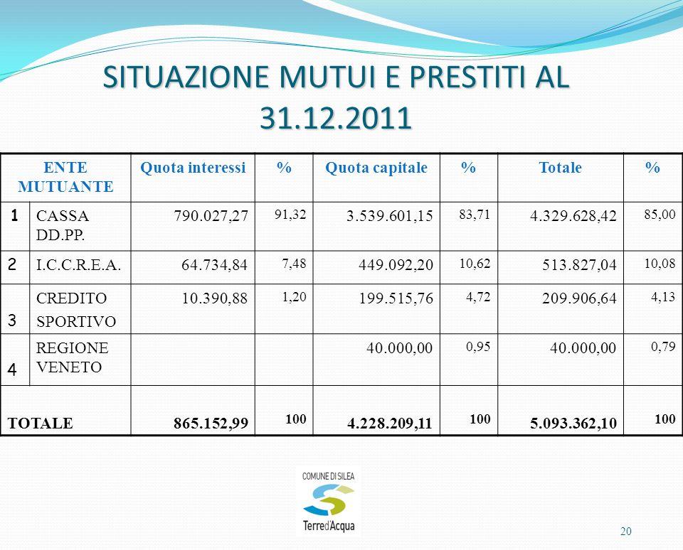 SITUAZIONE MUTUI E PRESTITI AL 31.12.2011 ENTE MUTUANTE Quota interessi%Quota capitale%Totale% 1 CASSA DD.PP.