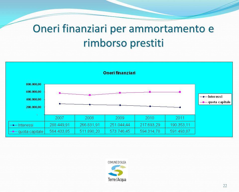Oneri finanziari per ammortamento e rimborso prestiti 22