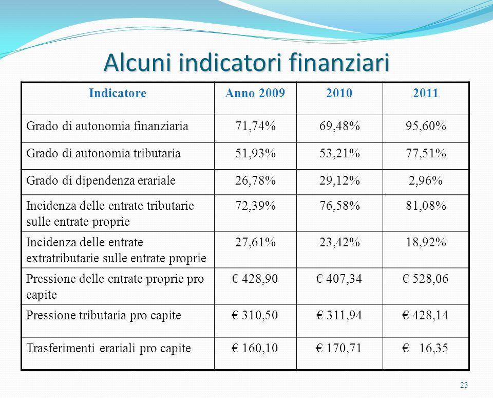 23 IndicatoreAnno 200920102011 Grado di autonomia finanziaria71,74%69,48%95,60% Grado di autonomia tributaria51,93%53,21%77,51% Grado di dipendenza erariale26,78%29,12%2,96% Incidenza delle entrate tributarie sulle entrate proprie 72,39%76,58%81,08% Incidenza delle entrate extratributarie sulle entrate proprie 27,61%23,42%18,92% Pressione delle entrate proprie pro capite 428,90 407,34 528,06 Pressione tributaria pro capite 310,50 311,94 428,14 Trasferimenti erariali pro capite 160,10 170,71 16,35 Alcuni indicatori finanziari