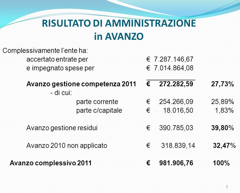 5 Complessivamente lente ha: accertato entrate per 7.287.146,67 e impegnato spese per 7.014.864,08 _____________ Avanzo gestione competenza 2011 272.282,59 27,73% - di cui: parte corrente 254.266,09 25,89% parte c/capitale 18.016,50 1,83% Avanzo gestione residui 390.785,03 39,80% Avanzo 2010 non applicato 318.839,14 32,47% Avanzo complessivo 2011 981.906,76 100% RISULTATO DI AMMINISTRAZIONE in AVANZO