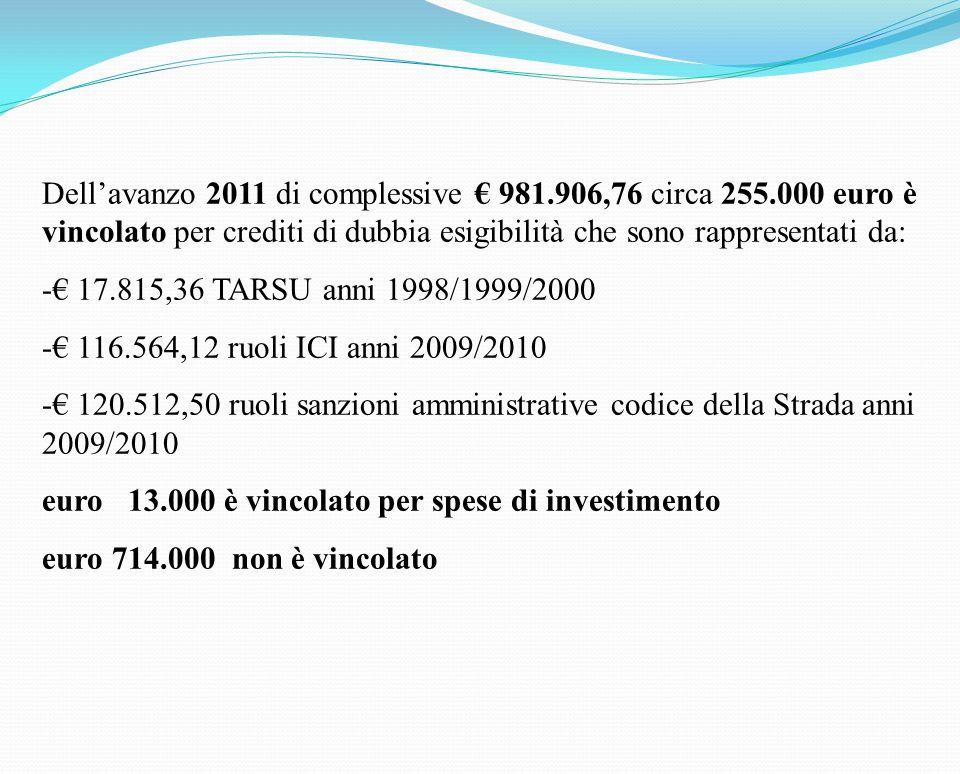 Dellavanzo 2011 di complessive 981.906,76 circa 255.000 euro è vincolato per crediti di dubbia esigibilità che sono rappresentati da: - 17.815,36 TARSU anni 1998/1999/2000 - 116.564,12 ruoli ICI anni 2009/2010 - 120.512,50 ruoli sanzioni amministrative codice della Strada anni 2009/2010 euro 13.000 è vincolato per spese di investimento euro 714.000 non è vincolato