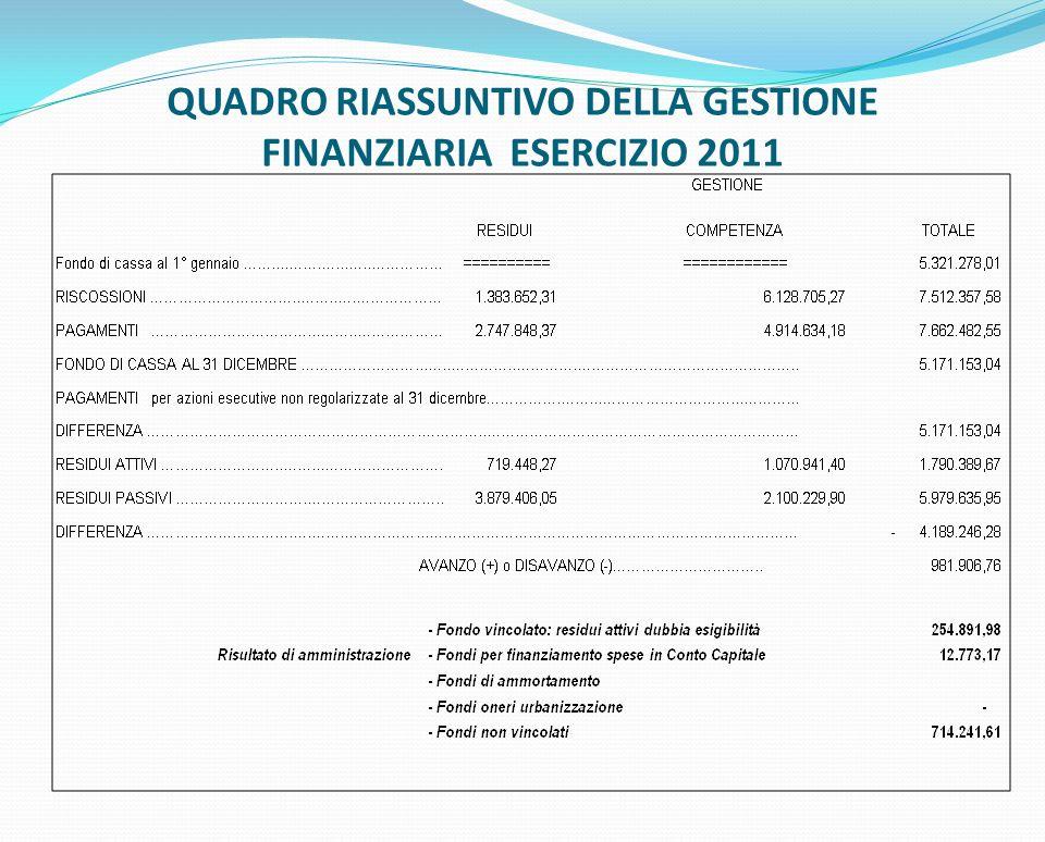 QUADRO RIASSUNTIVO DELLA GESTIONE FINANZIARIA ESERCIZIO 2011