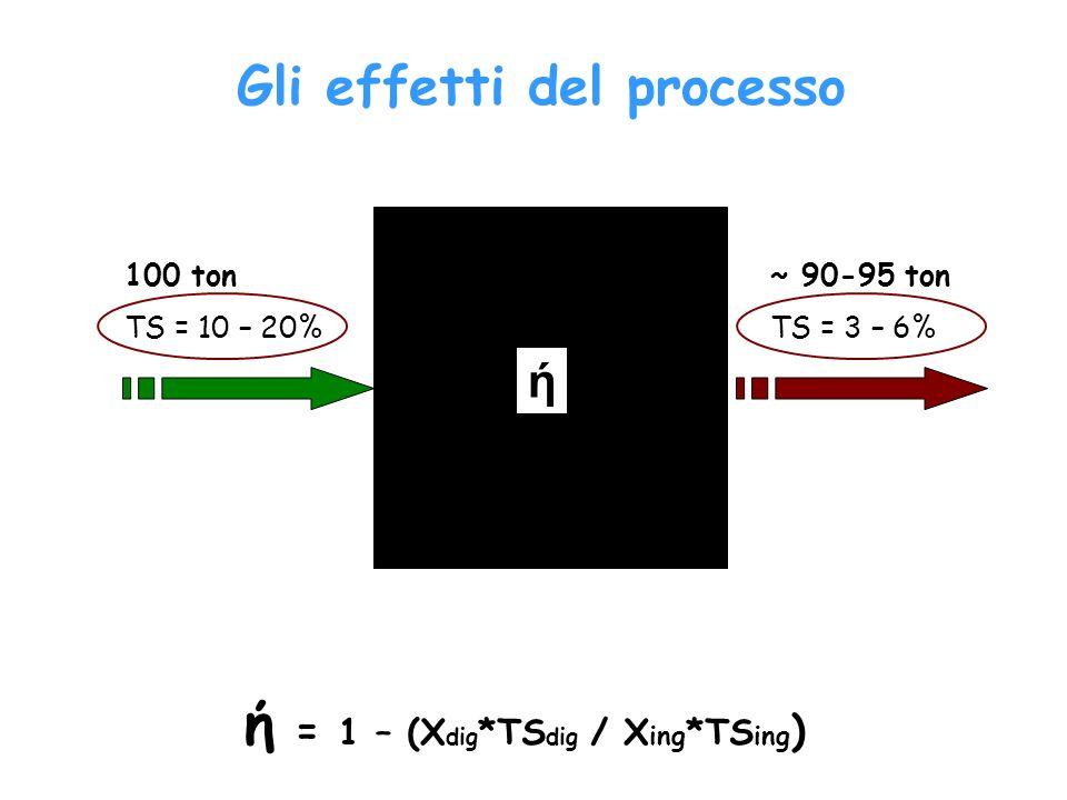 100 ton TS = 10 – 20% ~ 90-95 ton TS = 3 – 6% ή ή = 1 – (X dig *TS dig / X ing *TS ing ) Gli effetti del processo