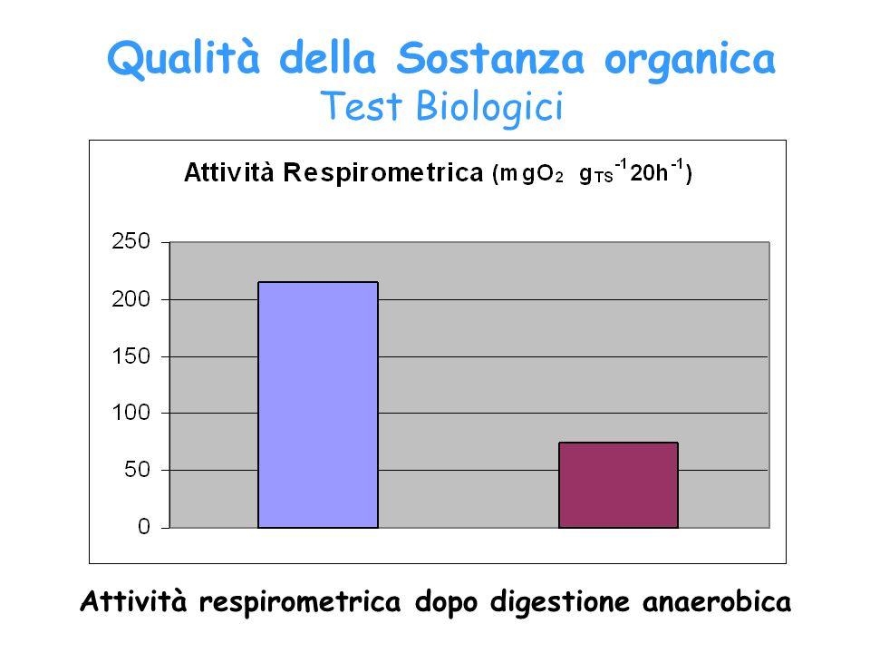 Attività respirometrica dopo digestione anaerobica Qualità della Sostanza organica Test Biologici