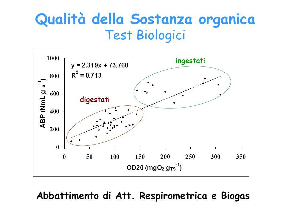ingestati digestati Abbattimento di Att. Respirometrica e Biogas Qualità della Sostanza organica Test Biologici
