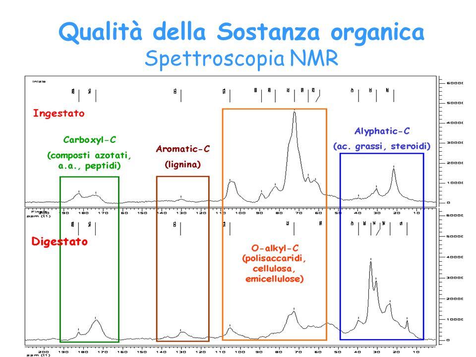 Qualità della Sostanza organica Spettroscopia NMR