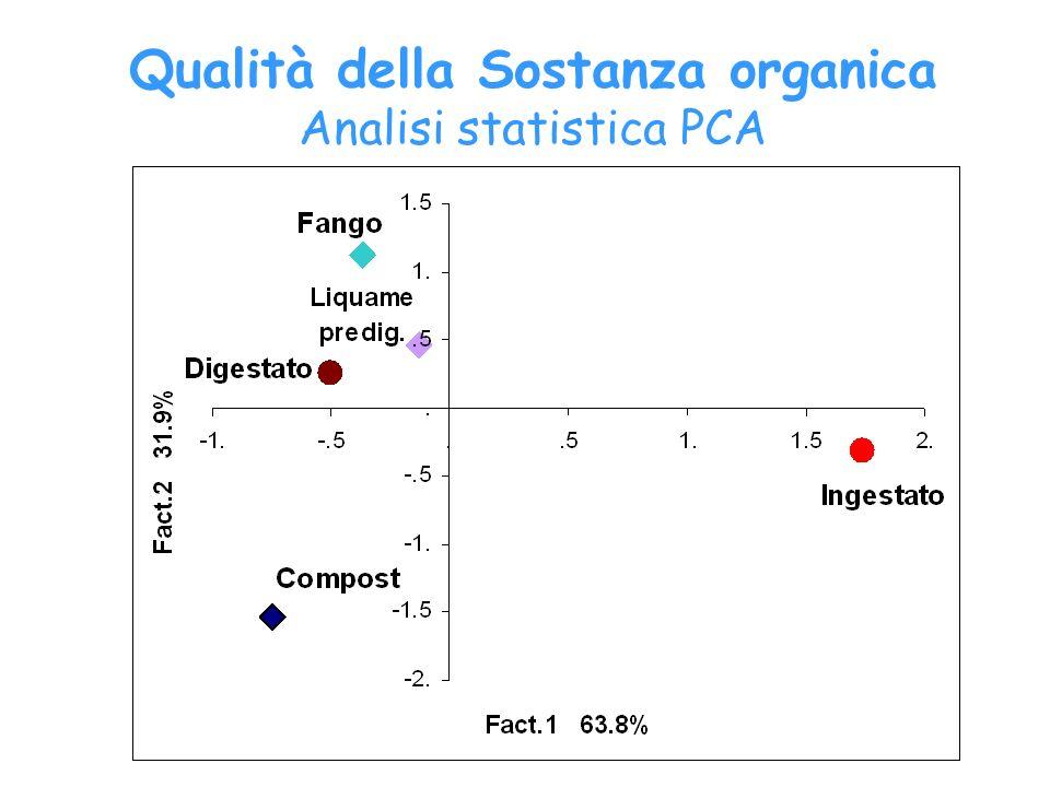 Qualità della Sostanza organica Analisi statistica PCA