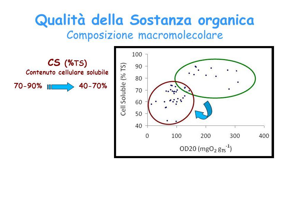 CS (% TS ) Contenuto cellulare solubile 70-90%40-70% Qualità della Sostanza organica Composizione macromolecolare