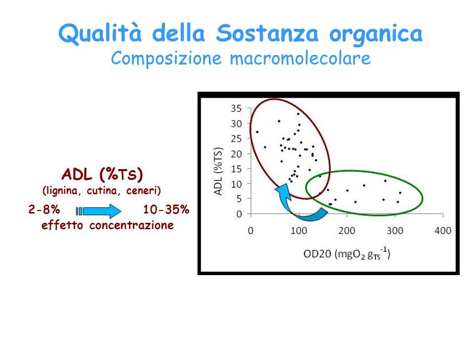 ADL (% TS ) (lignina, cutina, ceneri) effetto concentrazione 2-8%10-35% Qualità della Sostanza organica Composizione macromolecolare