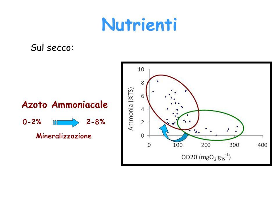 Azoto Ammoniacale 0-2%2-8% Sul secco: Mineralizzazione Nutrienti
