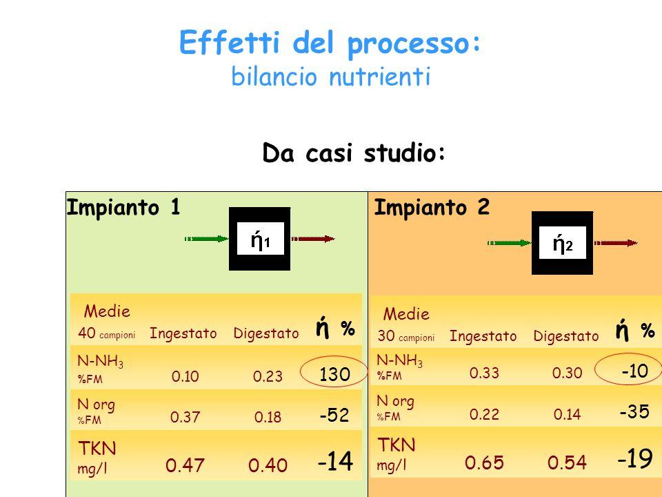 Da casi studio: Impianto 1Impianto 2 Medie 40 campioni IngestatoDigestato ή %ή % N-NH 3 %FM 0.100.23 130 N org % FM 0.370.18 -52 TKN mg/l 0.470.40 -14