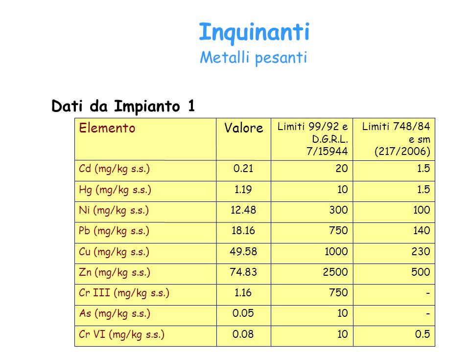 Inquinanti Metalli pesanti 0.5100.08Cr VI (mg/kg s.s.) -100.05As (mg/kg s.s.) -7501.16Cr III (mg/kg s.s.) 500250074.83Zn (mg/kg s.s.) 230100049.58Cu (