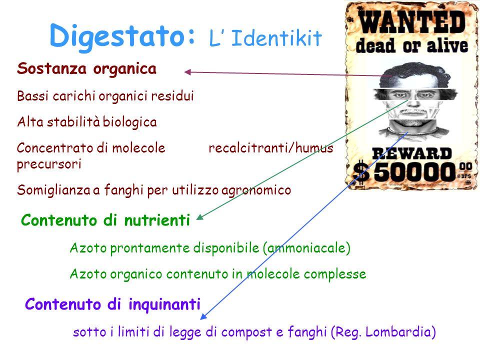 Digestato: L Identikit Sostanza organica Bassi carichi organici residui Alta stabilità biologica Concentrato di molecole recalcitranti/humus precursor