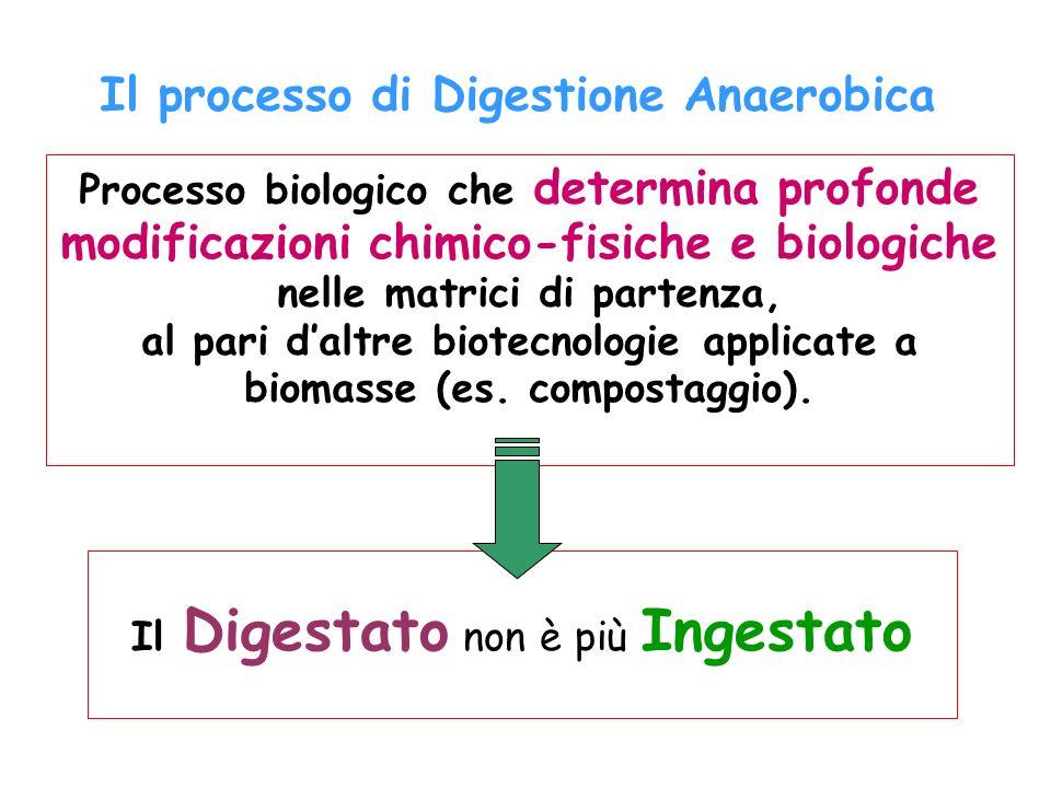 Il Digestato non è più Ingestato Processo biologico che determina profonde modificazioni chimico-fisiche e biologiche nelle matrici di partenza, al pa