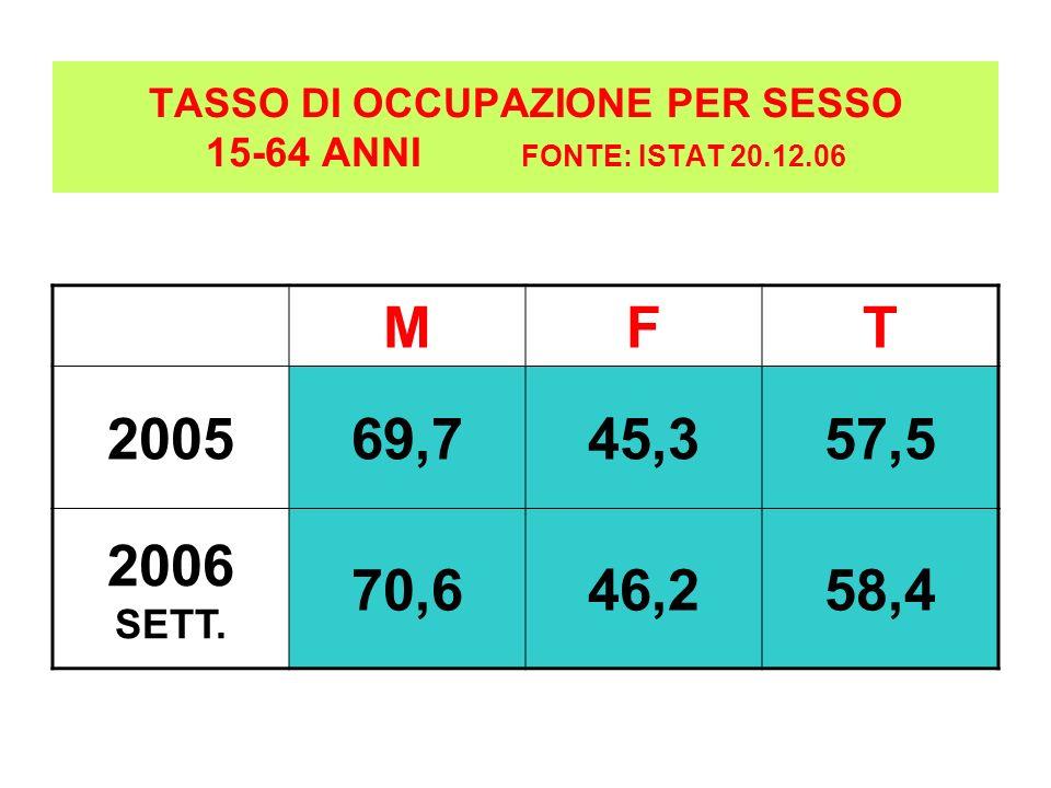TASSO DI OCCUPAZIONE PER SESSO 15-64 ANNI FONTE: ISTAT 20.12.06 MFT 200569,745,357,5 2006 SETT. 70,646,258,4
