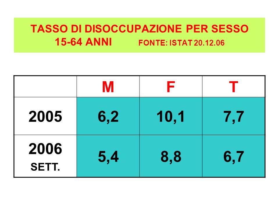 TASSO DI DISOCCUPAZIONE PER SESSO 15-64 ANNI FONTE: ISTAT 20.12.06 MFT 20056,210,17,7 2006 SETT. 5,48,86,7
