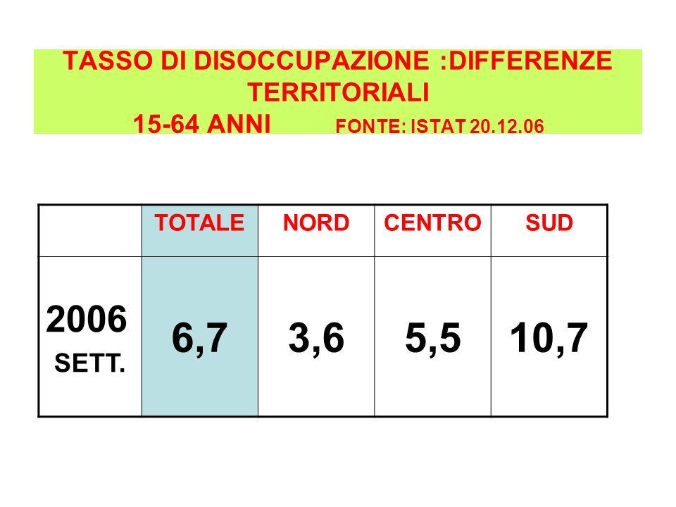 TASSO DI DISOCCUPAZIONE :DIFFERENZE TERRITORIALI 15-64 ANNI FONTE: ISTAT 20.12.06 TOTALENORDCENTROSUD 2006 SETT. 6,73,65,510,7