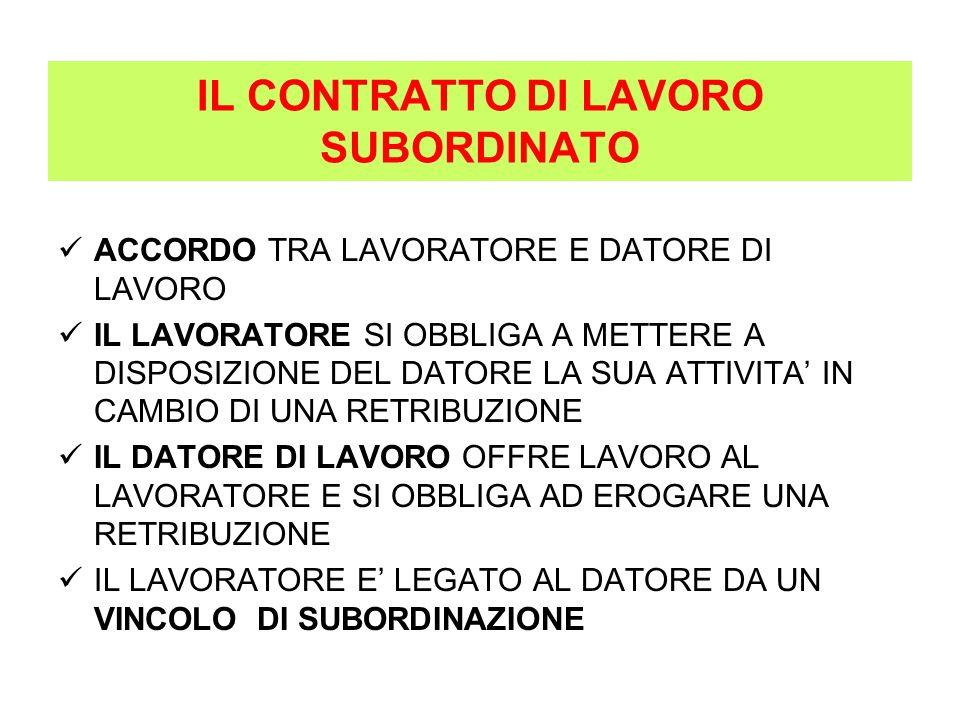 IL LAVORATORE DIPENDENTE DOVERI DIRITTI SUBORDINAZIONE DILIGENZA FEDELTÀ RIPOSI E FERIE (art.