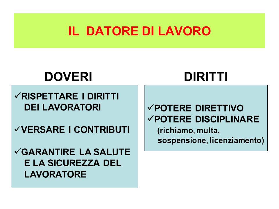 I NUOVI CONTRATTI DI LAVORO APPRENDISTATO PART-TIME CO.CO.PRO. JOB ON CALL JOB SHARING