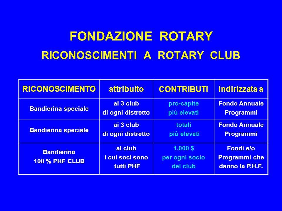 FONDAZIONE ROTARY RICONOSCIMENTI A ROTARY CLUB RICONOSCIMENTOattribuitoCONTRIBUTIindirizzata a Bandierina speciale ai 3 club di ogni distretto pro-capite più elevati Fondo Annuale Programmi Bandierina speciale ai 3 club di ogni distretto totali più elevati Fondo Annuale Programmi Bandierina 100 % PHF CLUB al club i cui soci sono tutti PHF 1.000 $ per ogni socio del club Fondi e/o Programmi che danno la P.H.F.