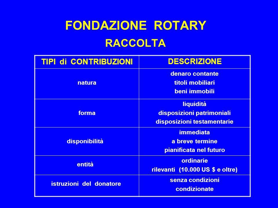 FONDAZIONE ROTARY PRO-CAPITE - DISTRETTI ITALIANI