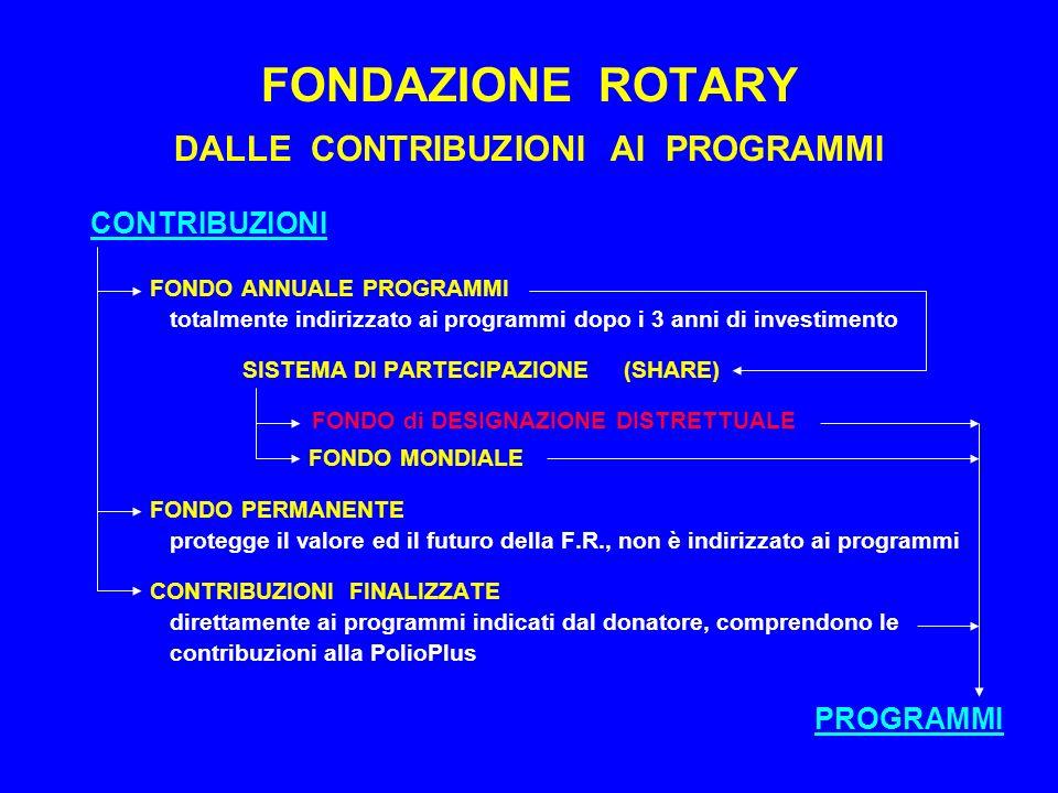 FONDAZIONE ROTARY DALLE CONTRIBUZIONI AI PROGRAMMI CONTRIBUZIONI FONDO ANNUALE PROGRAMMI totalmente indirizzato ai programmi dopo i 3 anni di investimento SISTEMA DI PARTECIPAZIONE (SHARE) FONDO di DESIGNAZIONE DISTRETTUALE FONDO MONDIALE FONDO PERMANENTE protegge il valore ed il futuro della F.R., non è indirizzato ai programmi CONTRIBUZIONI FINALIZZATE direttamente ai programmi indicati dal donatore, comprendono le contribuzioni alla PolioPlus PROGRAMMI