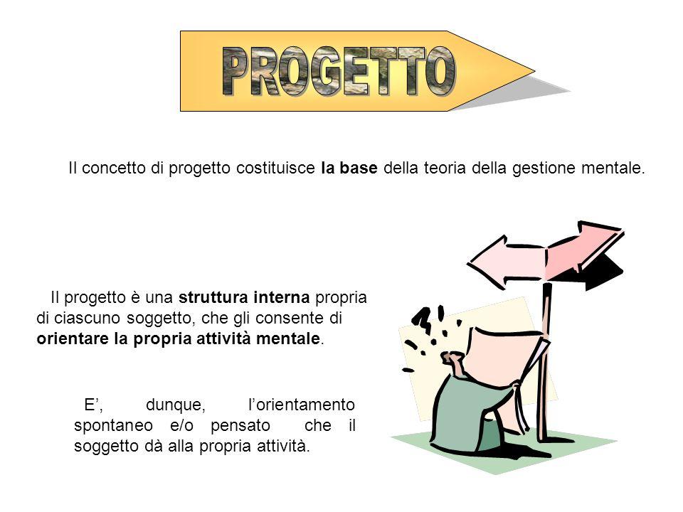 Il concetto di progetto costituisce la base della teoria della gestione mentale. Il progetto è una struttura interna propria di ciascuno soggetto, che
