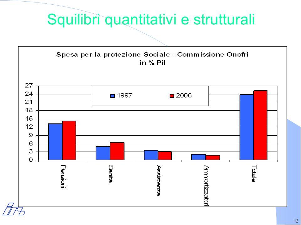 12 Squilibri quantitativi e strutturali