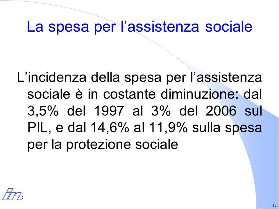 13 La spesa per lassistenza sociale Lincidenza della spesa per lassistenza sociale è in costante diminuzione: dal 3,5% del 1997 al 3% del 2006 sul PIL, e dal 14,6% al 11,9% sulla spesa per la protezione sociale