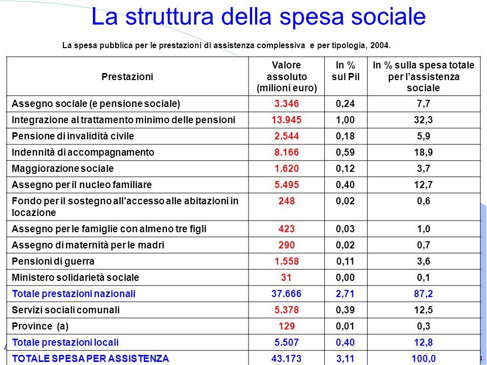 14 La spesa pubblica per le prestazioni di assistenza complessiva e per tipologia, 2004.