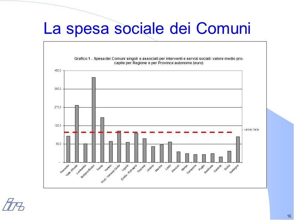 16 La spesa sociale dei Comuni