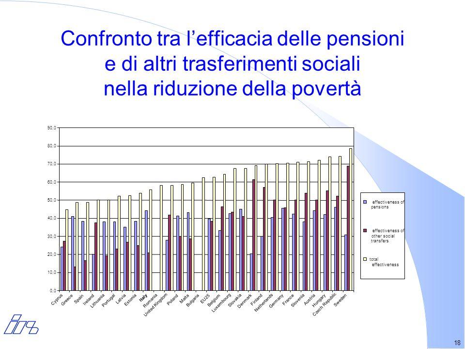 18 Confronto tra lefficacia delle pensioni e di altri trasferimenti sociali nella riduzione della povertà