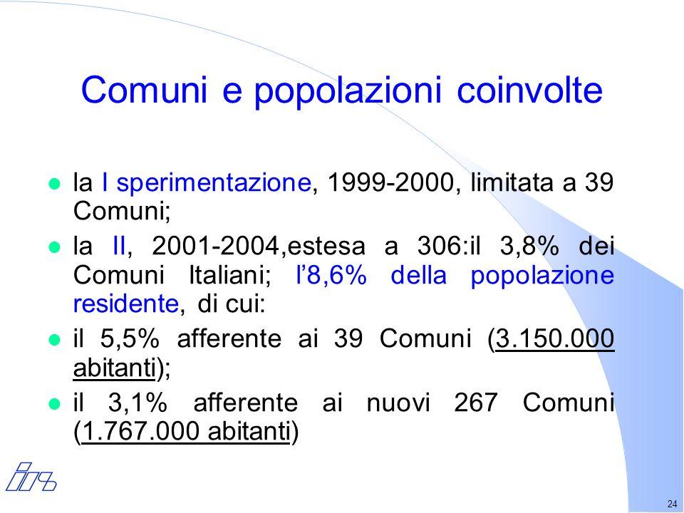 24 l la I sperimentazione, 1999-2000, limitata a 39 Comuni; l la II, 2001-2004,estesa a 306:il 3,8% dei Comuni Italiani; l8,6% della popolazione residente, di cui: l il 5,5% afferente ai 39 Comuni (3.150.000 abitanti); l il 3,1% afferente ai nuovi 267 Comuni (1.767.000 abitanti) Comuni e popolazioni coinvolte
