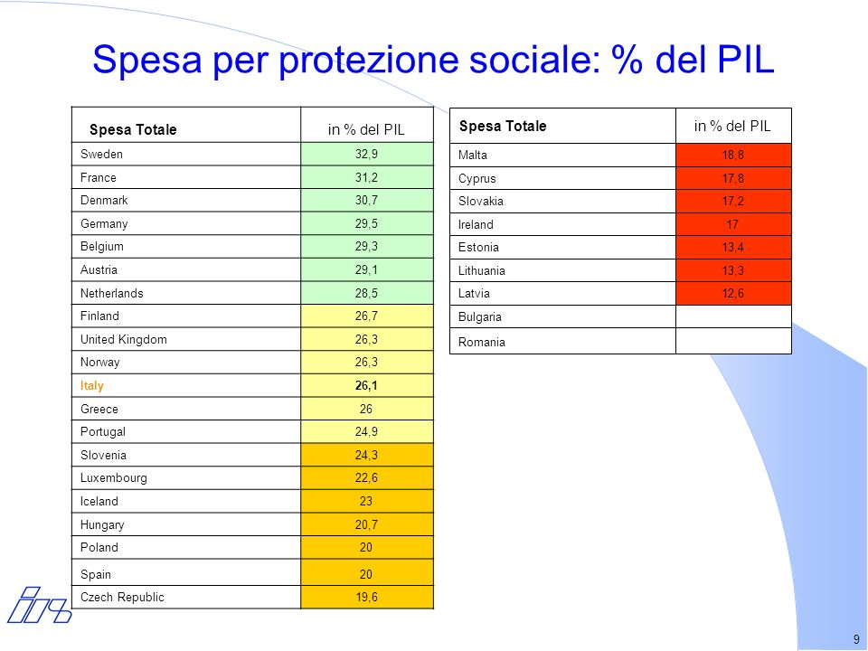 9 Spesa per protezione sociale: % del PIL Spesa Totalein % del PIL Sweden32,9 France31,2 Denmark30,7 Germany29,5 Belgium29,3 Austria29,1 Netherlands28,5 Finland26,7 United Kingdom26,3 Norway26,3 Italy26,1 Greece26 Portugal24,9 Slovenia24,3 Luxembourg22,6 Iceland23 Hungary20,7 Poland20 Spain20 Czech Republic19,6 in % del PILSpesa Totale Romania Bulgaria 12,6Latvia 13,3Lithuania 13,4Estonia 17Ireland 17,2Slovakia 17,8Cyprus 18,8Malta