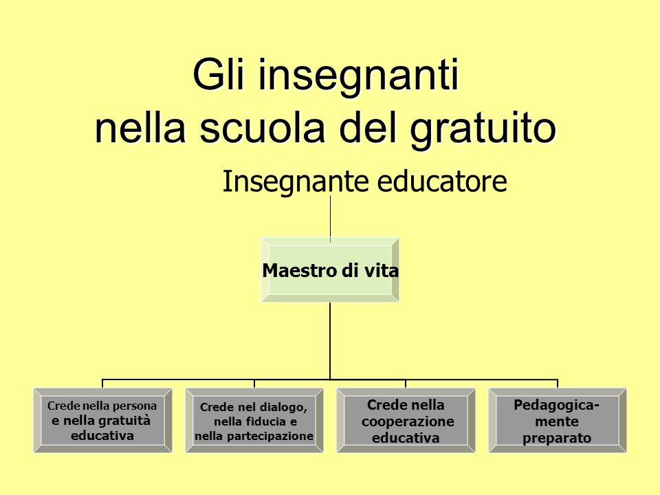 Gli insegnanti nella scuola del gratuito Insegnante educatore Maestro di vita Crede nella persona e nella gratuità educativa Crede nel dialogo, nella fiducia e nella partecipazione Crede nella cooperazione educativa Pedagogica- mente preparato